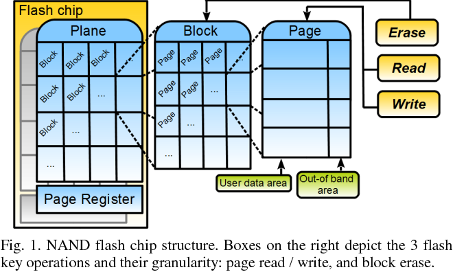 Figure 2 from Modeling driver level NAND flash memory I/O