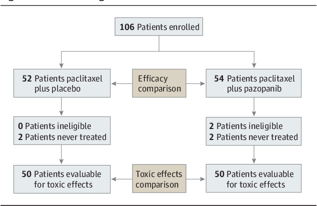 Pdf Paclitaxel With And Without Pazopanib For Persistent Or Recurrent Ovarian Cancer A Randomized Clinical Trial Semantic Scholar