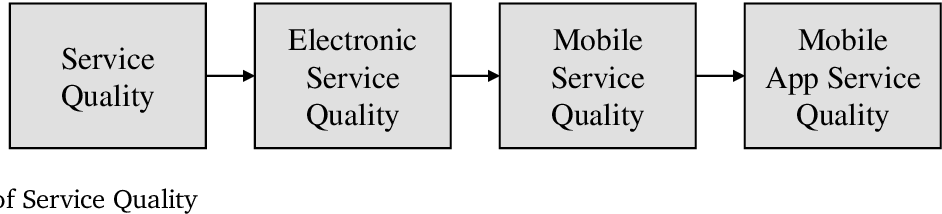 Mobile App Service Quality Dimensions And Requirements For Mobile Shopping Companion Apps Semantic Scholar