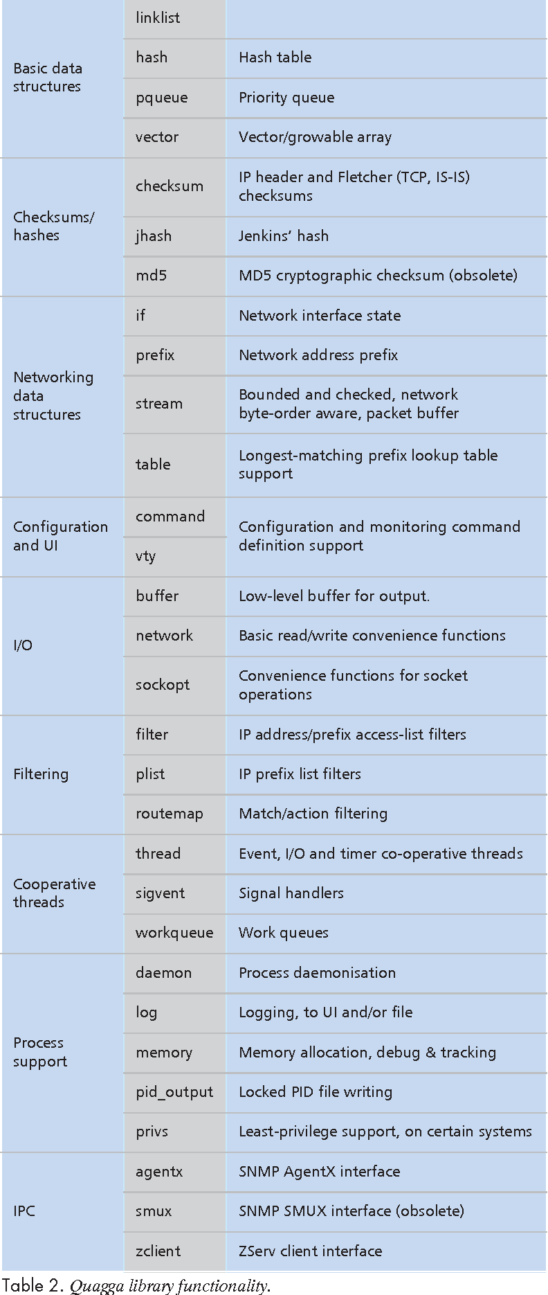 Table 2 from Introduction to the quagga routing suite