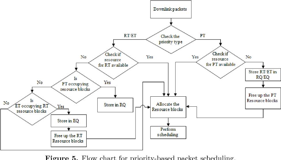 PDF] Dynamic slot-based carrier scheduling scheme for