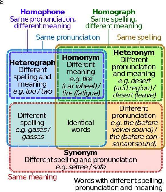 PDF] Misheard Me Oronyminator: Using Oronyms to Validate The