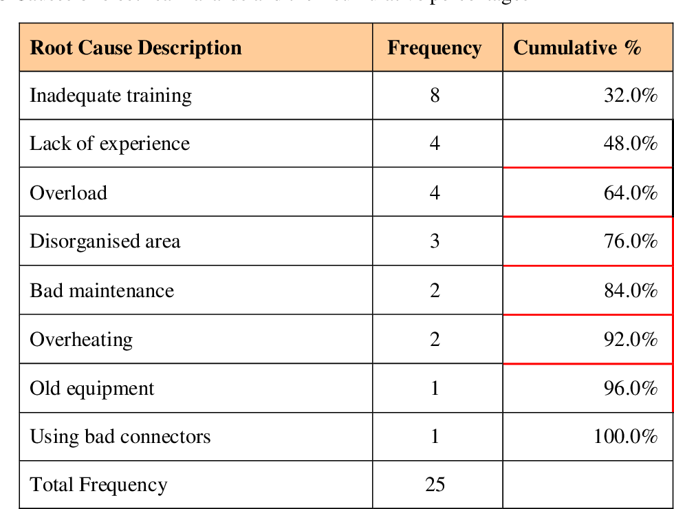 Table 4-8 Causes of electrical hazards and their cumulative percentages