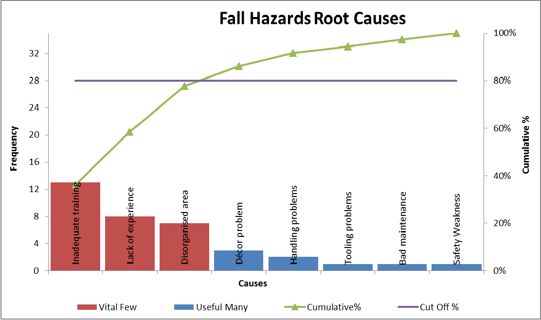 Figure 4-8 Pareto chart analysis for fall hazards' root causes