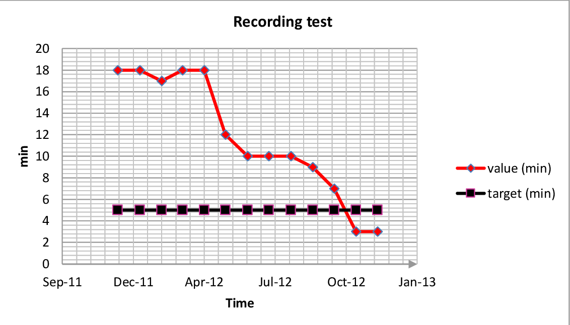 Figure 5-19 Recording test time (both target and actual)