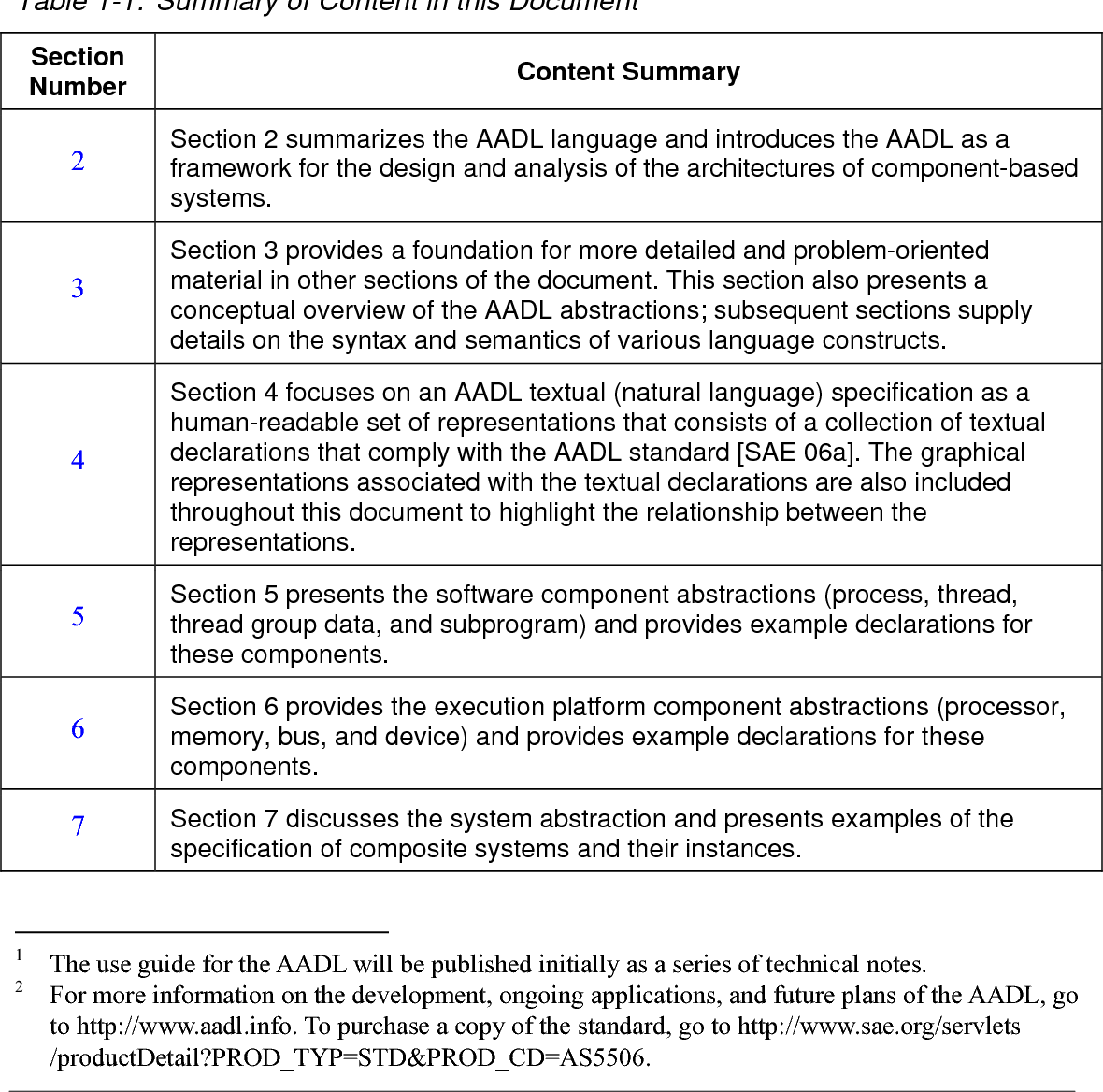 Table 8 3 From The Architecture Analysis Design Language Aadl An Introduction Semantic Scholar