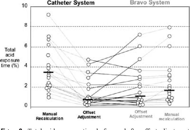 Comparison of the Bravo™ Wireless and Digitrapper™ Catheter