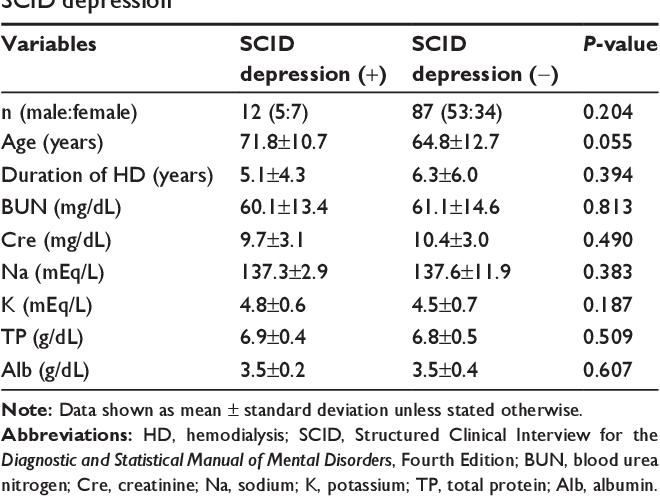 PDF] Prevalence of major depressive disorder among hemodialysis ...