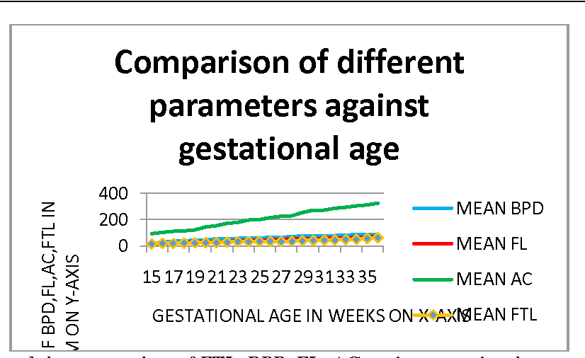 Fetal foot length for assessment of gestational age: A