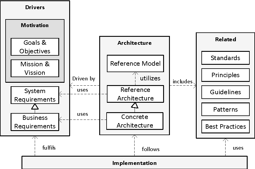 Pdf Analysis And Design Of Scalable Software As A Service Architectures Semantic Scholar