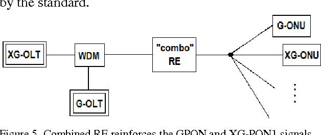 PDF] NG-PON 1 : technology presentation , implementation in