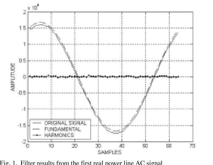Total harmonic distortion - Semantic Scholar