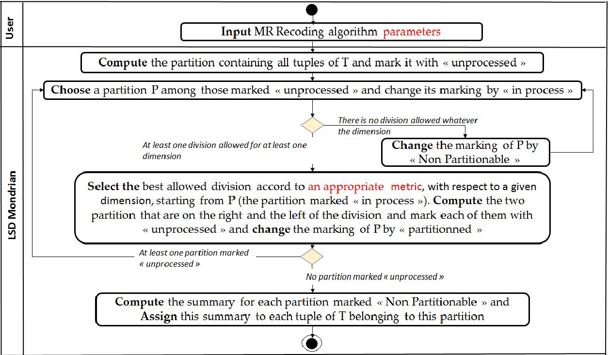 Table 2 from Méthode et outil d'anonymisation des données