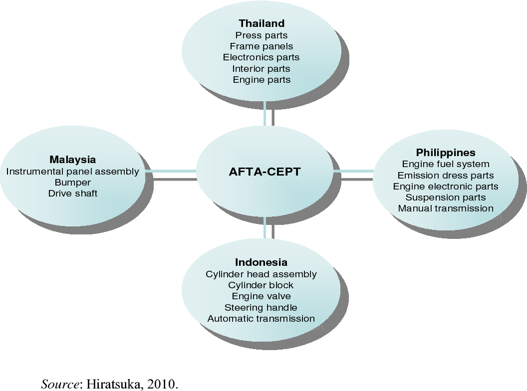 Driving forces of Asian international production networks: A brief ...