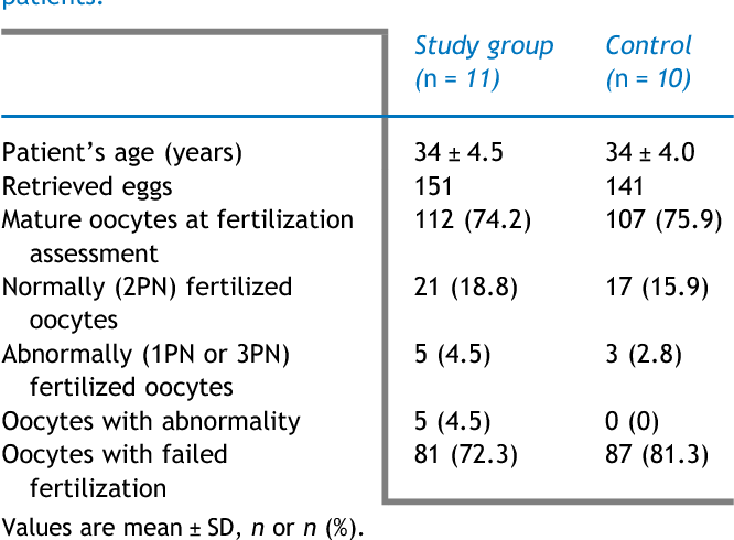 Table 1 from Spindle examination in unfertilized eggs using