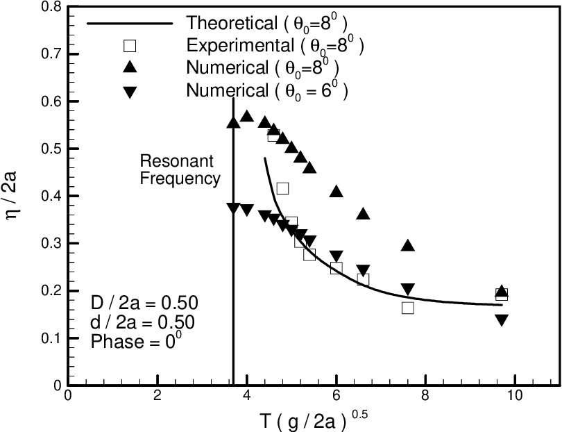 NONLINEAR MODELING OF LIQUID SLOSHING IN A MOVING