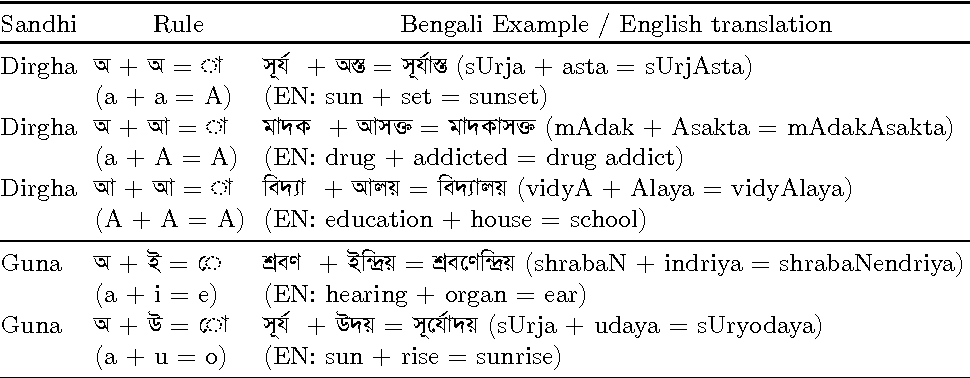 A Case Study in Decompounding for Bengali Information
