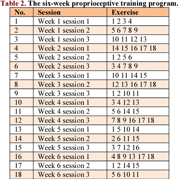 PDF] Comparison of Proprioceptive Training and Muscular
