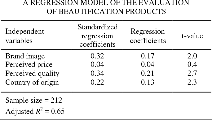 PDF] CONSUMER EVALUATIONS OF BEAUTIFICATION PRODUCTS