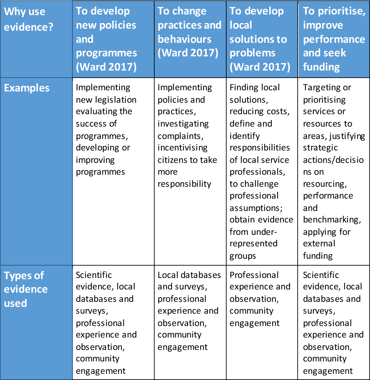 PDF] Making Data Meaningful: Evidence use in a community