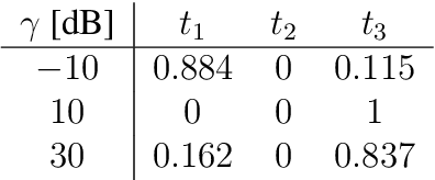 table 3.20