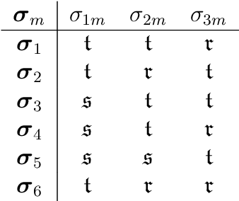 table 3.22