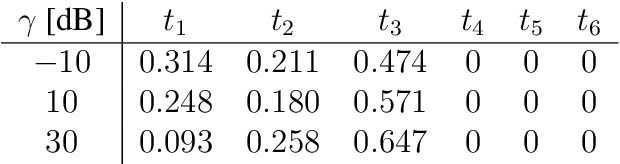 table 3.24