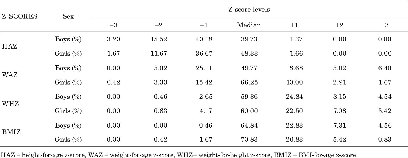 Table 4 from Height, weight and body mass index by age and