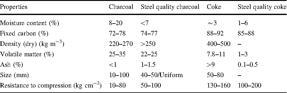 Factors affecting the mechanics of carbonized wood