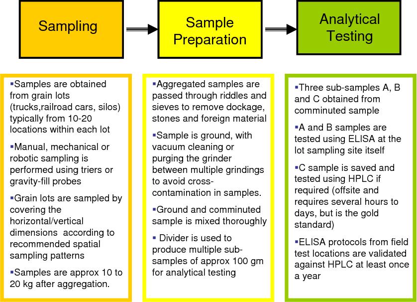 PDF] Mycotoxin Testing in Food-Stock Lots | Semantic Scholar