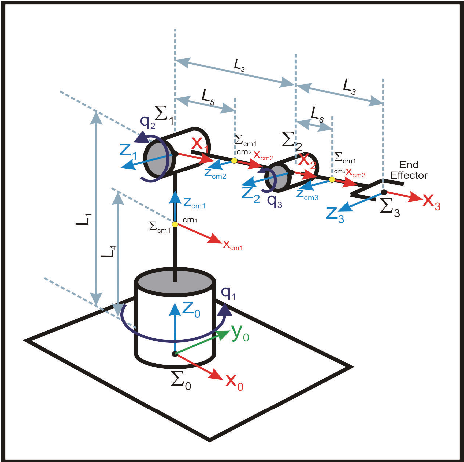 Figure 3 from User friendly Matlab-toolbox for symbolic