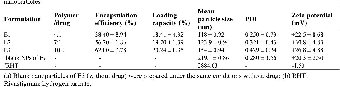 PDF] Development of a nanoprecipitation method for the