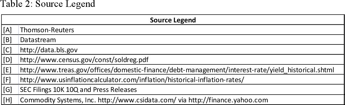 PDF] Restaurant Industry Stock Price Forecasting Model