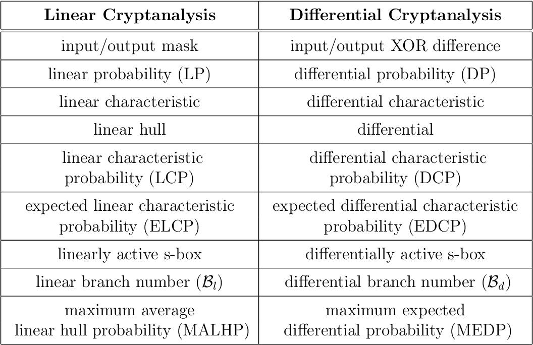 PDF] Linear cryptanalysis of substitution-permutation