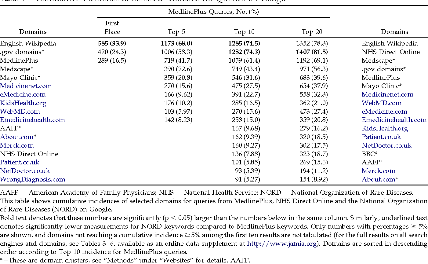 PDF] Research Paper: Seeking Health Information Online: Does