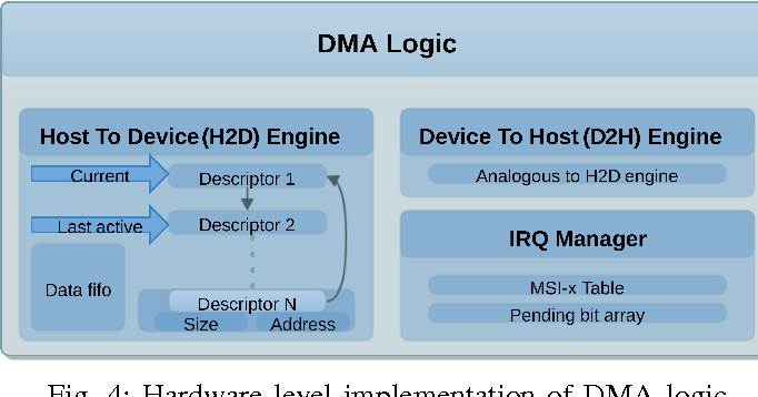 A PCIe DMA engine to support the virtualization of 40 Gbps