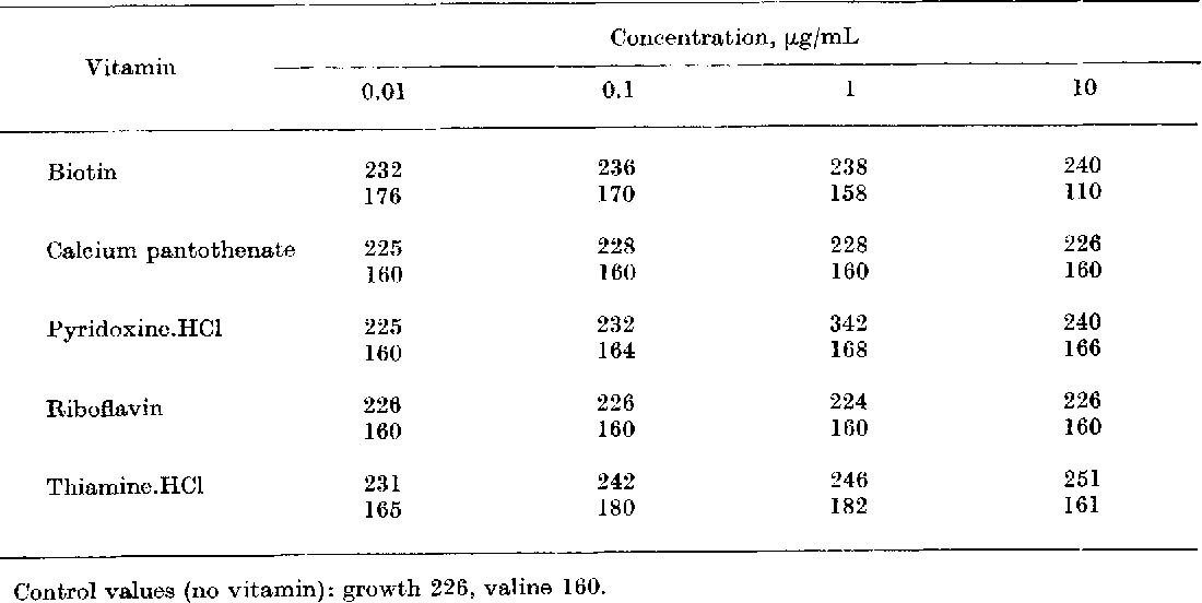 table VII
