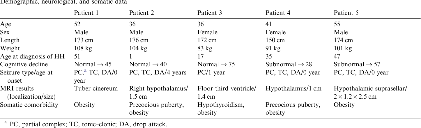 Neuropsychiatric aspects of patients with hypothalamic