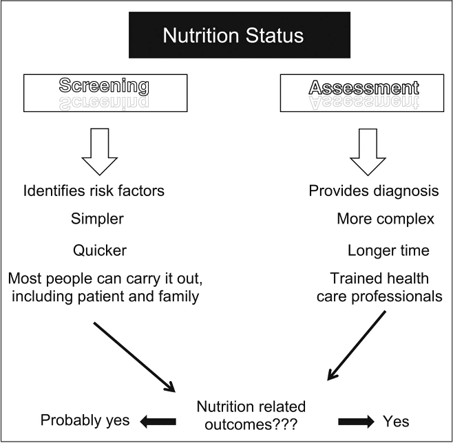 Nutrition Screening Vs Nutrition Assessment What S The Difference Semantic Scholar Two main categories of nutritional assessments have been anthropometric measurements and nutritional profiles evident in the who and paho proposals related to the nutrition of children. nutrition screening vs nutrition