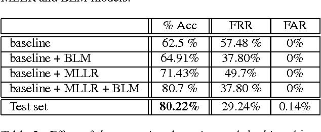 PDF] Segmentation of recordings based on partial transcriptions ...