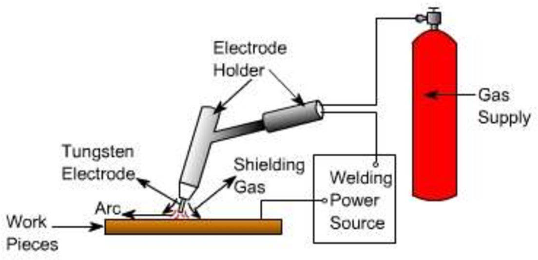 Figure 1 from Study the effects of welding parameters on TIG