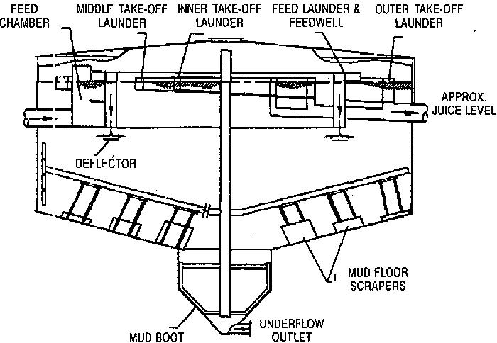 PDF] OPTIMUM PERFORMANCE THROUGH CFD MODELLING OF THE SRI