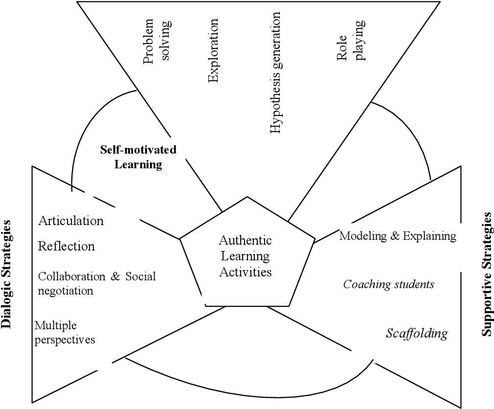 The Model Of Instructional Design Based On Self Regulated Learning Using Modular Object Oriented Dynamic Learning Environment Moodle Semantic Scholar