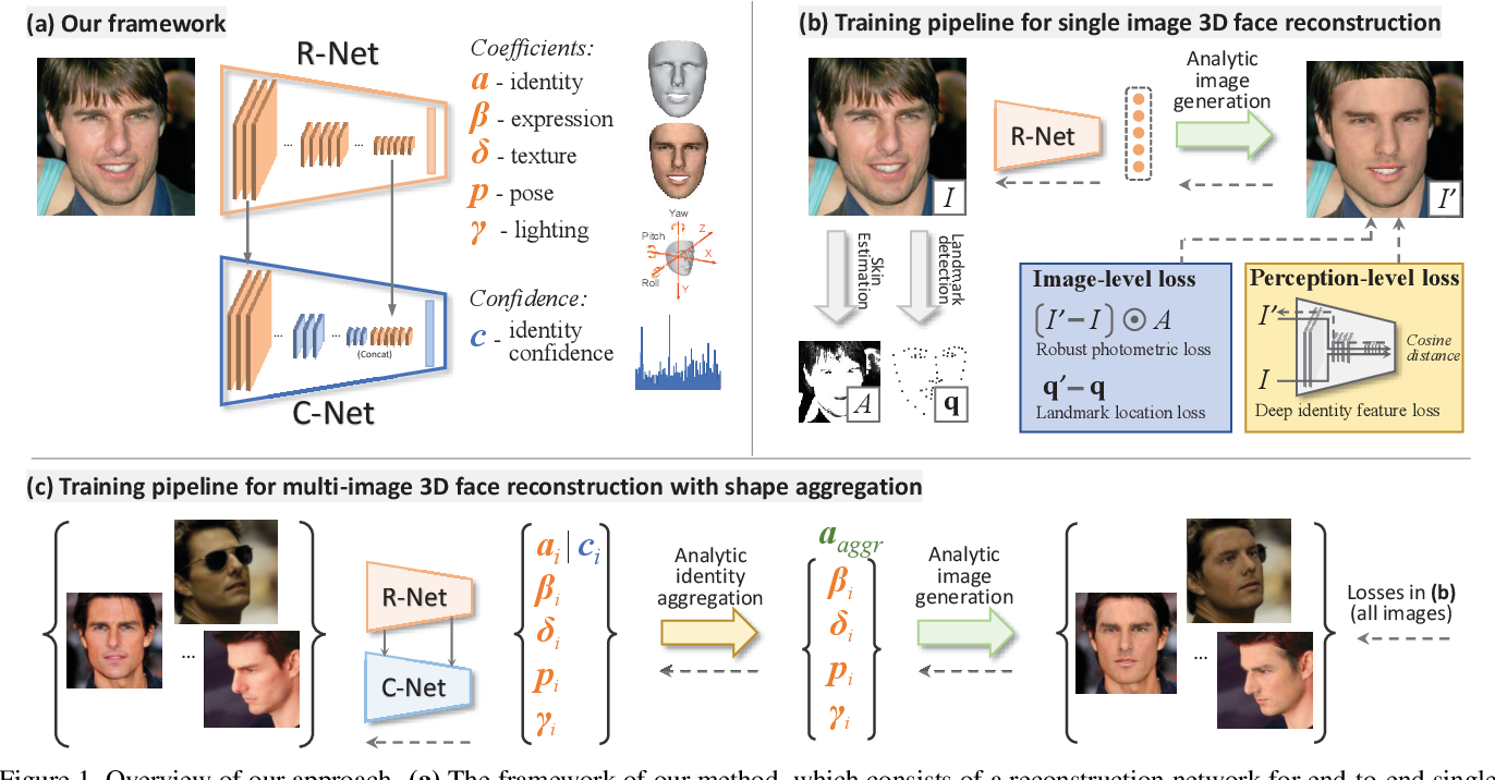 PDF] Accurate 3D Face Reconstruction with Weakly-Supervised