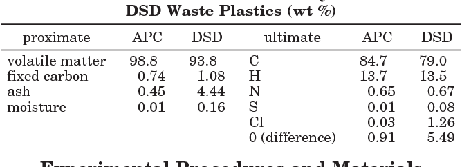 Conversion of Waste Plastic to Oil: Direct Liquefaction