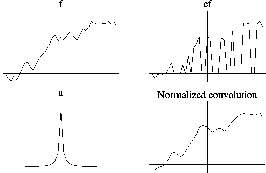 Figure 8 from Normalized and Differential Convolution