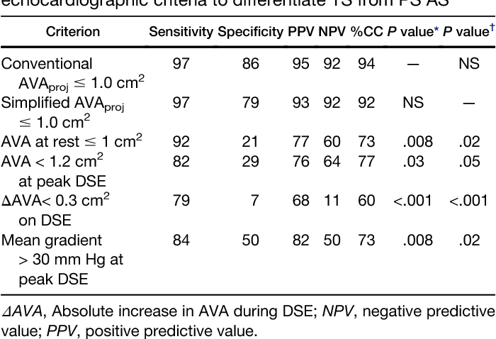 Table 1 from Validation of conventional and simplified