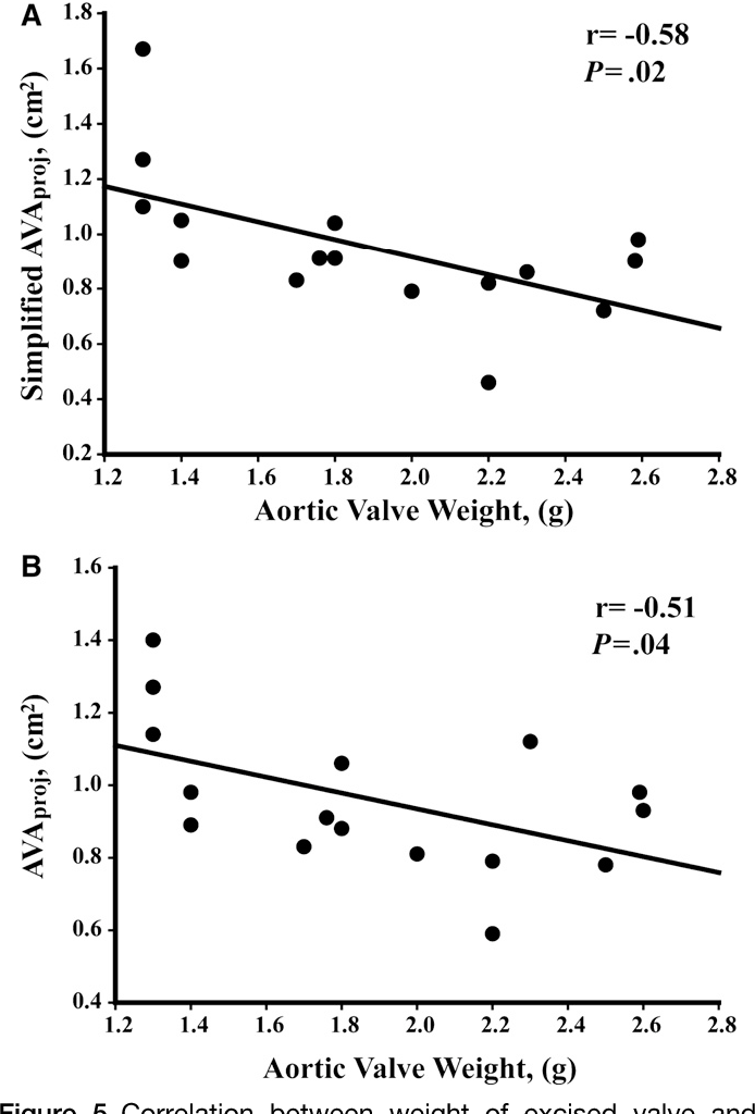 Figure 5 from Validation of conventional and simplified