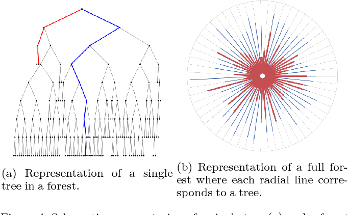PDF] Extended Isolation Forest - Semantic Scholar