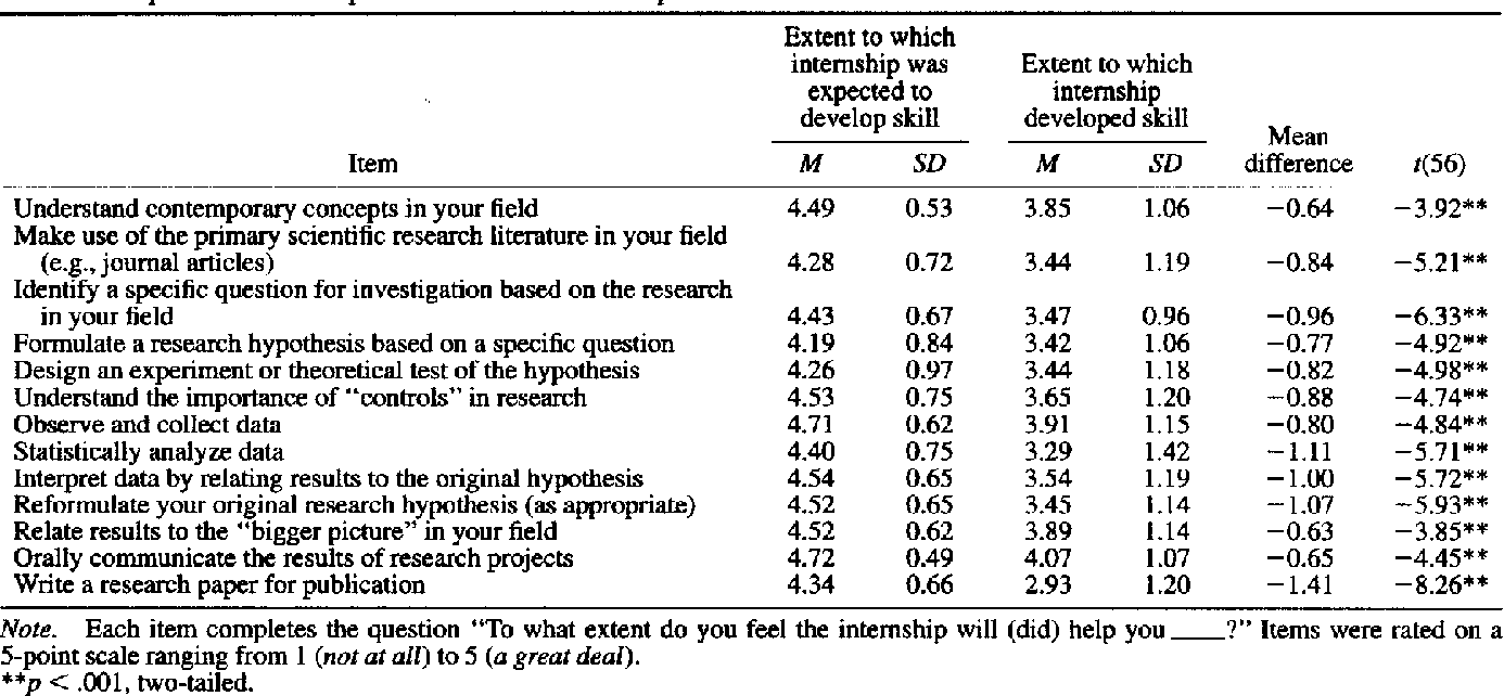 PDF] Evaluation of an Undergraduate Research Experience